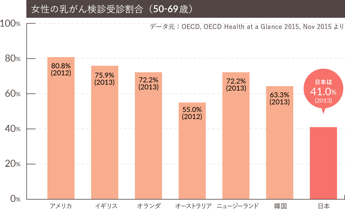 がん検診の国際比較